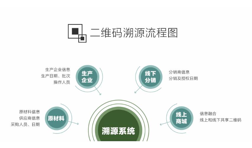 二维码溯源系统简介