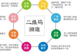 溯源系统是什么意思?溯源系统需要什么技术?